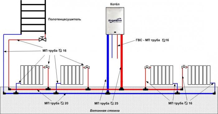 Применение газового котла
