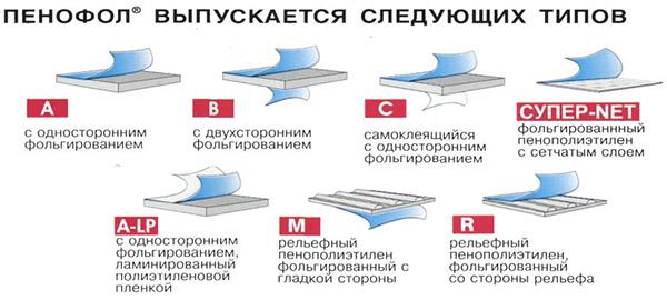 Разновидности Пенофола