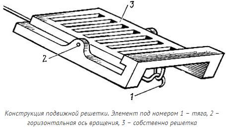 Схема подвижной конструкции
