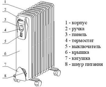 Схема радиатора