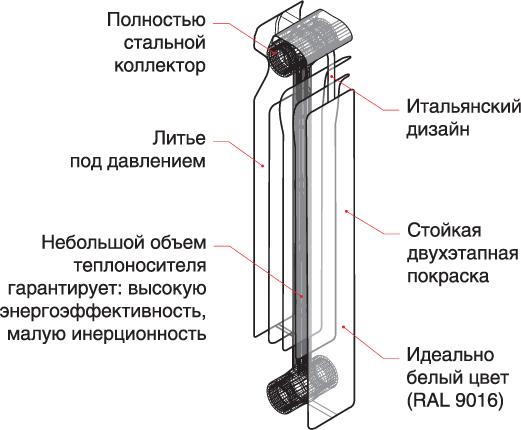 Схема секции