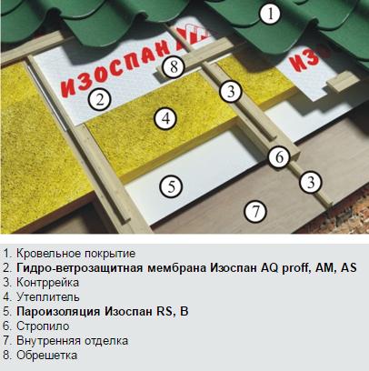 Схема укладки Изоспан