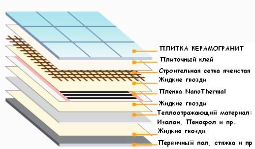 Схема укладки мата