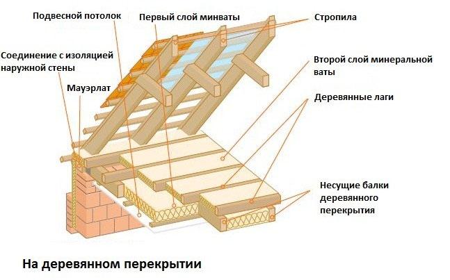 Теплоизоляция деревянного перекрытия