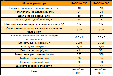 Технические параметры R500 и R350