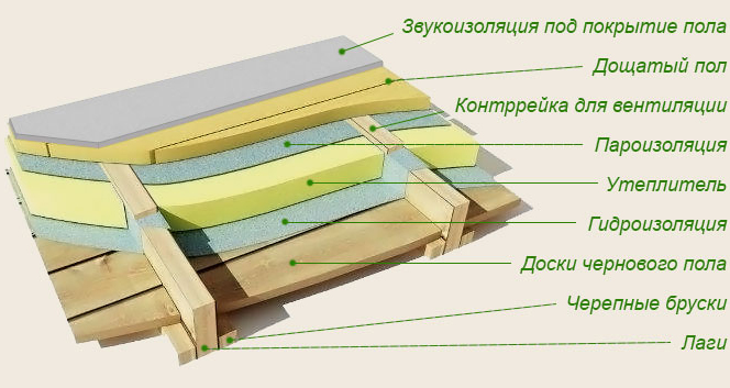 Типичная схема изоляции