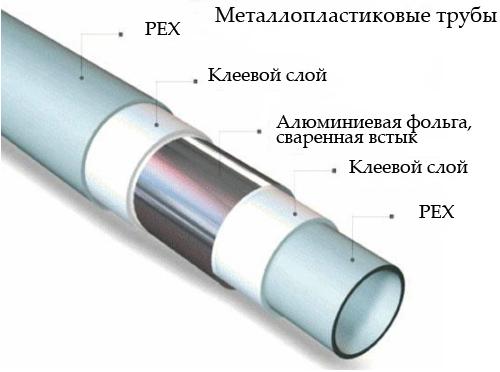 Трубы Pex