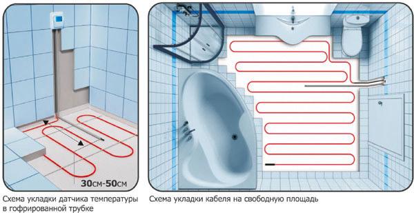 Укладка датчика в гофрированной трубке