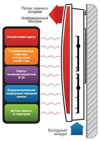 ИК-радиатор