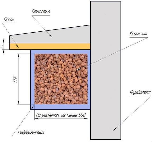 Использование керамзитового гравия