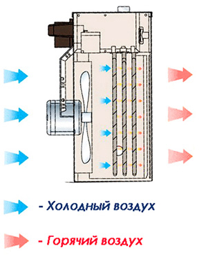 Как работает тепловентилятор