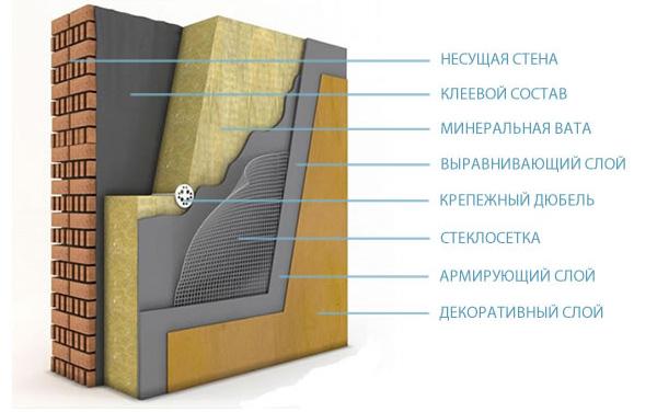 Монтаж минераловатных плит