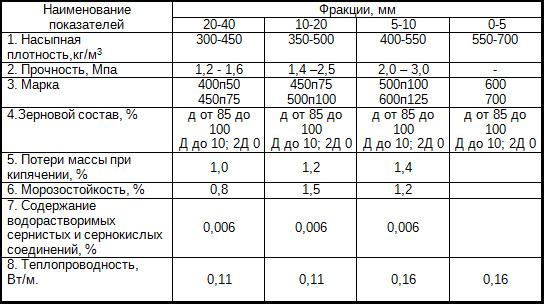 Особенности керамзита