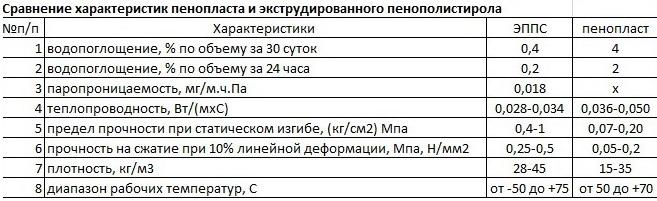 Пенопласт и ЭППС