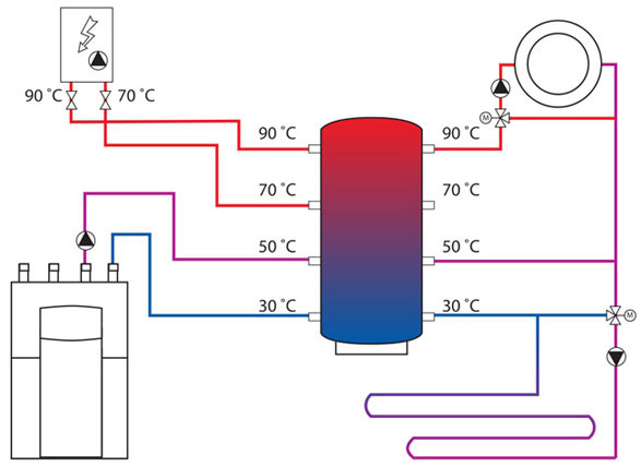 Применние теплоаккумулятора