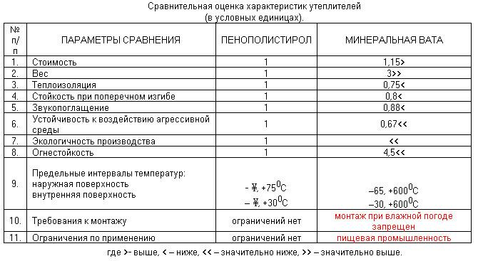 Сравнение ППС и минваты