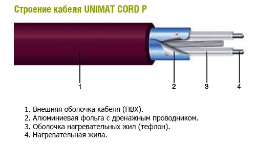 Строение кабеля Cord