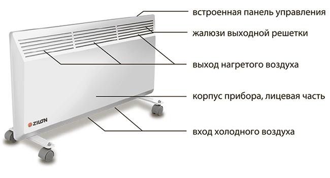 Схема конвекторного радиатора