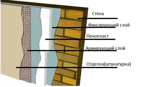 Схема теплоизоляции пенополистиролом