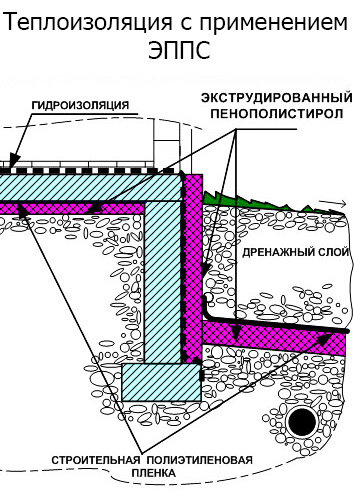 Схема укладки пенополистирола