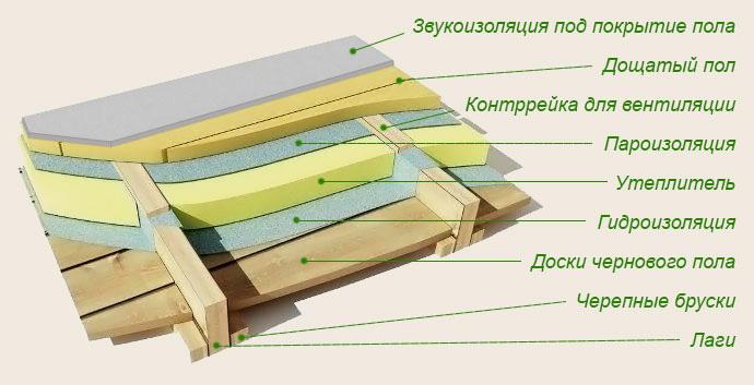 Схема укладки теплоизоляции