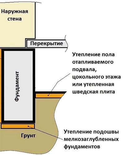 Теплоизоляция изнутри
