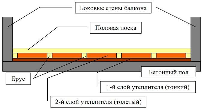 Теплоизоляция по лагам