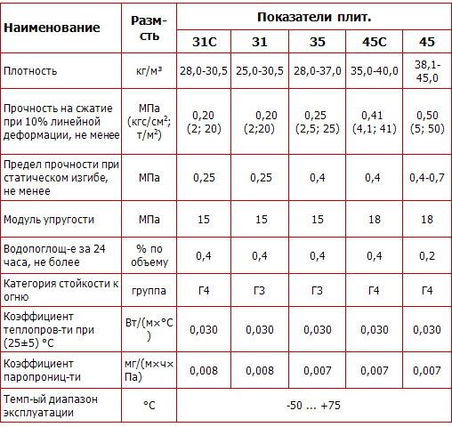 Технические параметры продукции Penoplex