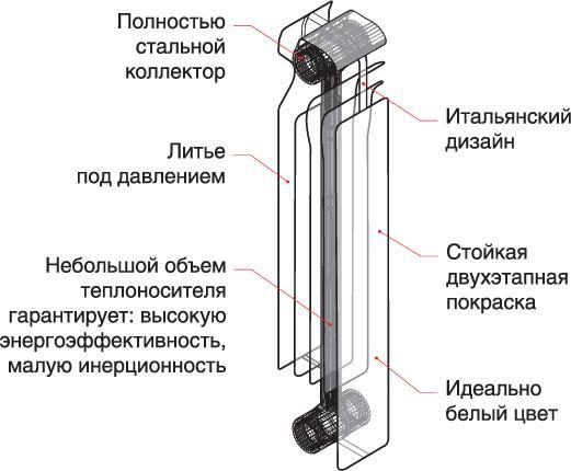 Устройство биметаллического прибора