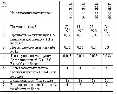 Характеристики листов пенопласта