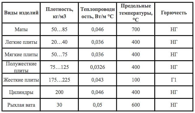 Характеристики теплоизоляции